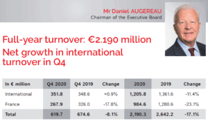 SYNERGIE GROUP 2020 RESULTS